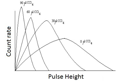 Lab liq scin basic LSC pulse count graph.jpg