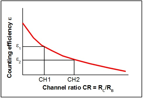 Lab liq Scin basic quench channel ratio graph.jpg