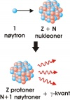 Neutron activiation nuclear reaction.jpg
