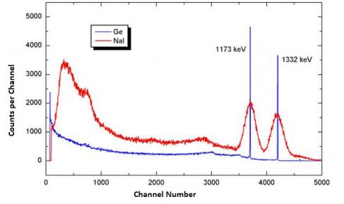 Gamma Spectroscopy and Detectors - mn/safe/nukwik